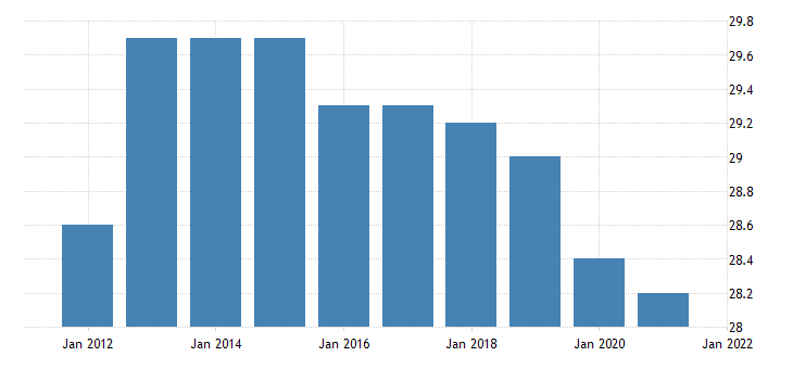united states all employees financial activities in south dakota fed data