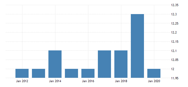 united states all employees financial activities in vermont fed data