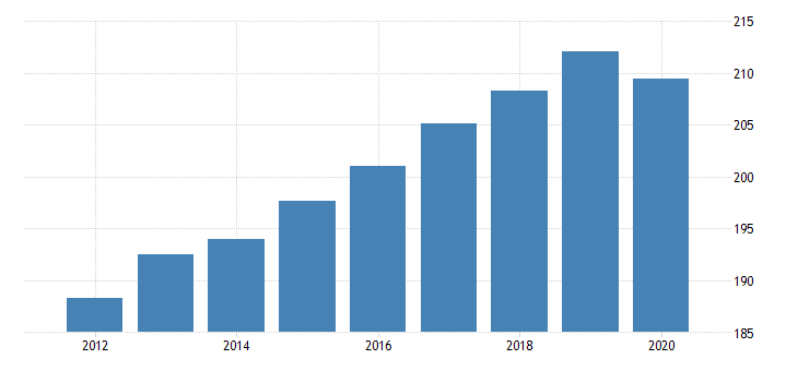 united states all employees financial activities in virginia fed data