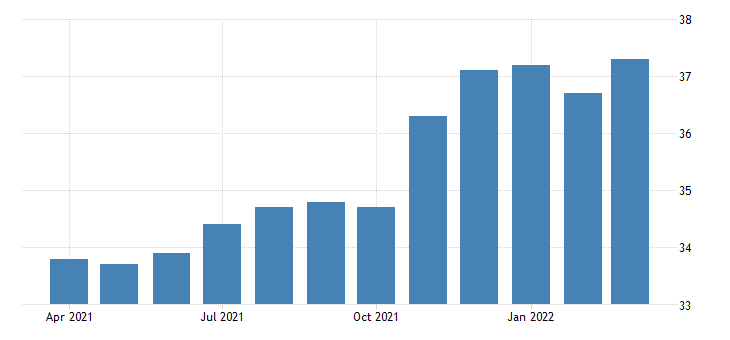 united states all employees freight transportation arrangement in california fed data