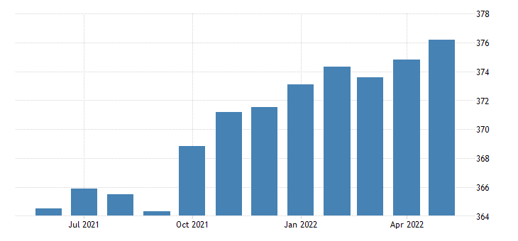 united states all employees goods producing in alabama fed data