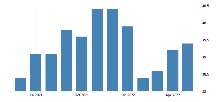 united states all employees goods producing in alaska fed data
