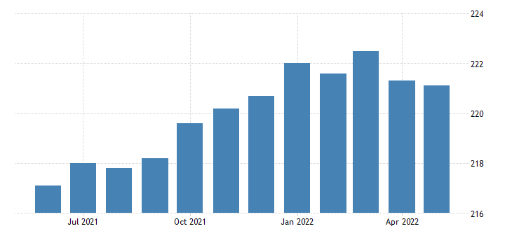 united states all employees goods producing in arkansas fed data