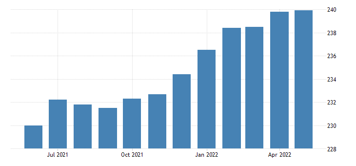 united states all employees goods producing in kansas fed data