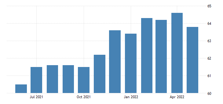 united states all employees goods producing in montana fed data