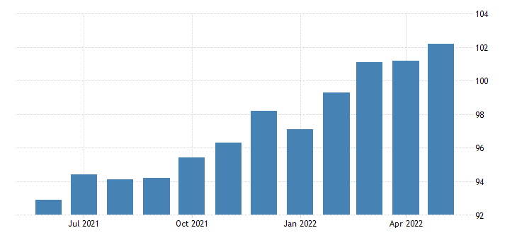 united states all employees goods producing in new mexico fed data