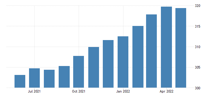 united states all employees goods producing in oregon fed data
