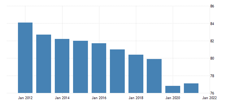 united states all employees government in alaska fed data