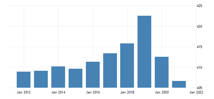 united states all employees government in arizona fed data