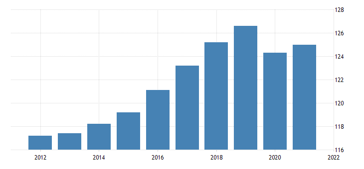 united states all employees government in idaho fed data