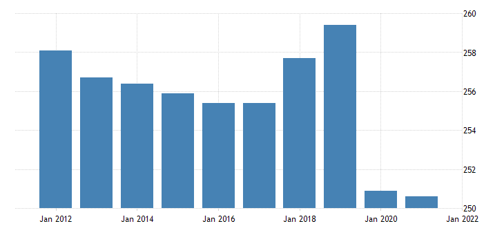 united states all employees government in kansas fed data