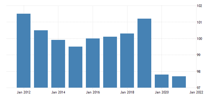 united states all employees government in maine fed data