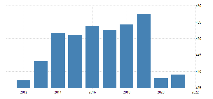 united states all employees government in massachusetts fed data