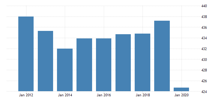 united states all employees government in missouri fed data