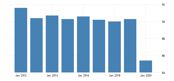 united states all employees government in new hampshire fed data