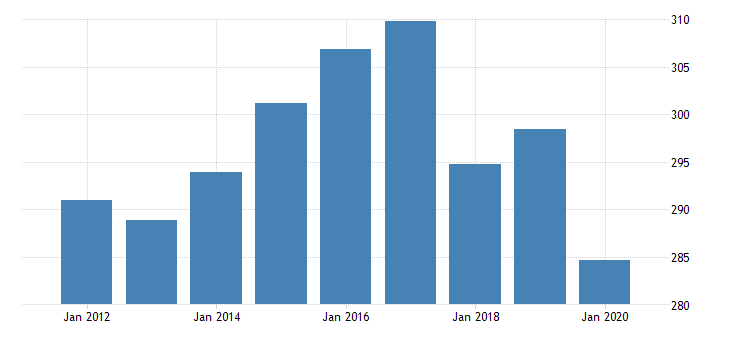 united states all employees government in oregon fed data