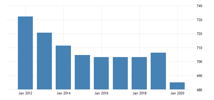 united states all employees government in pennsylvania fed data