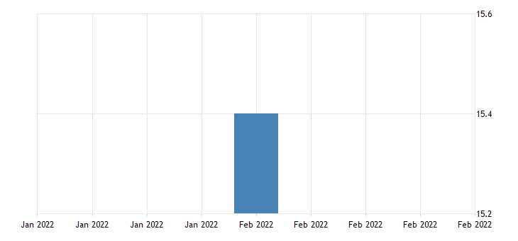 united states all employees information in puerto rico fed data
