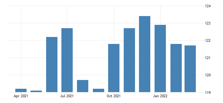 united states all employees legal services in new york fed data