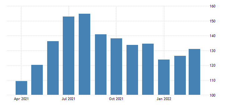 united states all employees leisure and hospitality arts entertainment and recreation in new york fed data
