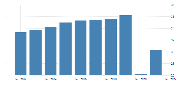 united states all employees leisure and hospitality in alaska fed data