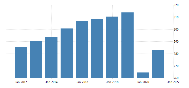 united states all employees leisure and hospitality in indiana fed data
