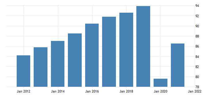 united states all employees leisure and hospitality in nebraska fed data