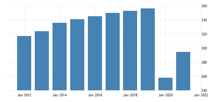 united states all employees leisure and hospitality in nevada fed data