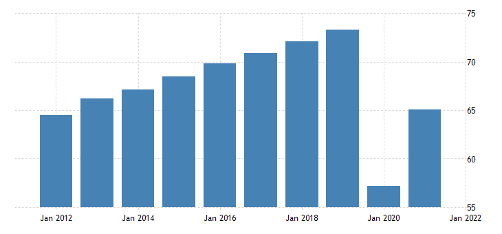 united states all employees leisure and hospitality in new hampshire fed data