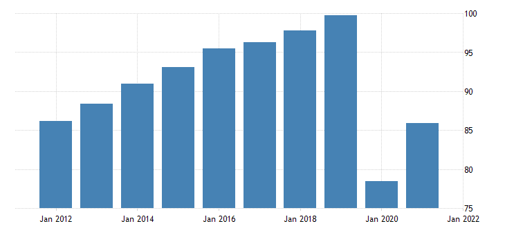 united states all employees leisure and hospitality in new mexico fed data
