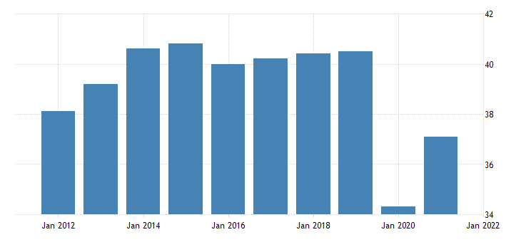 united states all employees leisure and hospitality in north dakota fed data
