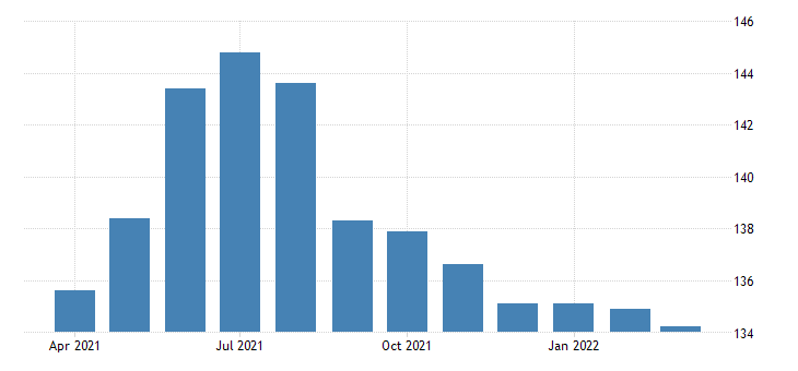 united states all employees local government excluding educational services in minnesota fed data