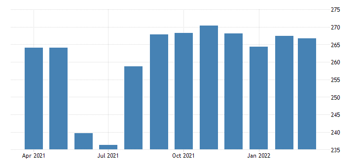 united states all employees local government in arizona fed data
