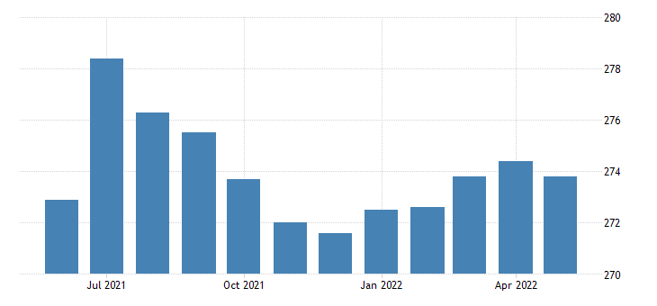 united states all employees local government in minnesota fed data