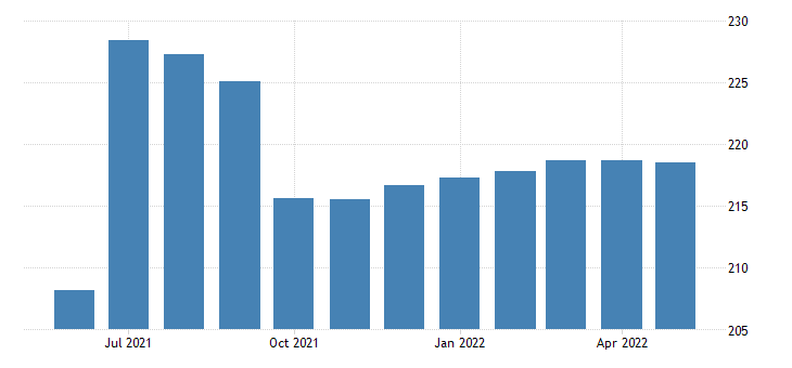 united states all employees local government in oregon fed data