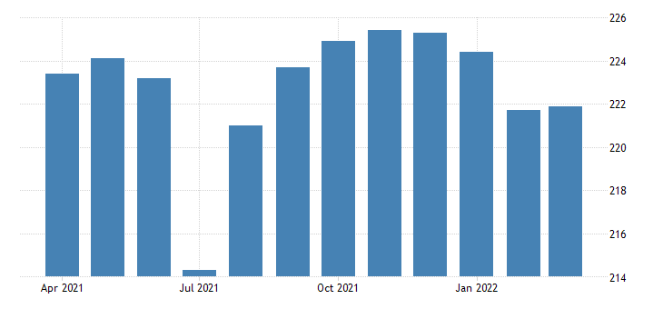 united states all employees local government in south carolina fed data