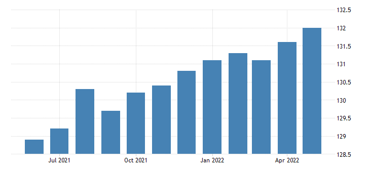 united states all employees local government in utah fed data