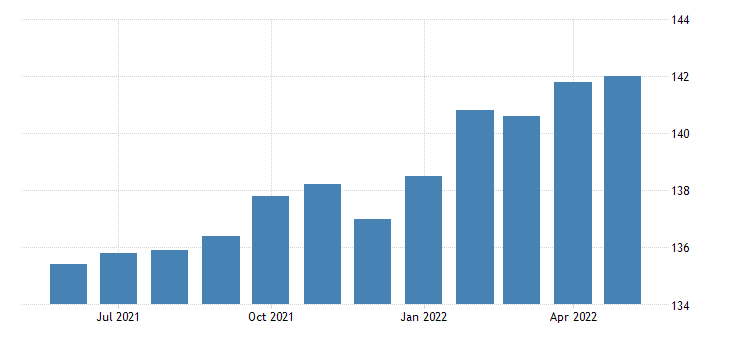 united states all employees manufacturing durable goods in arizona fed data