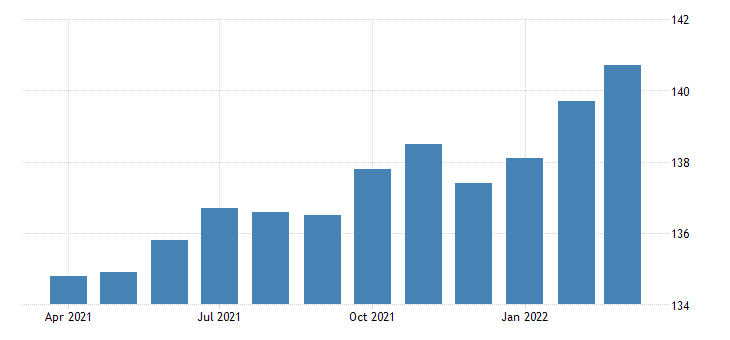 united states all employees manufacturing durable goods in arizona thous of persons fed data