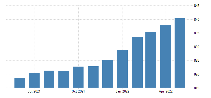 united states all employees manufacturing durable goods in california fed data