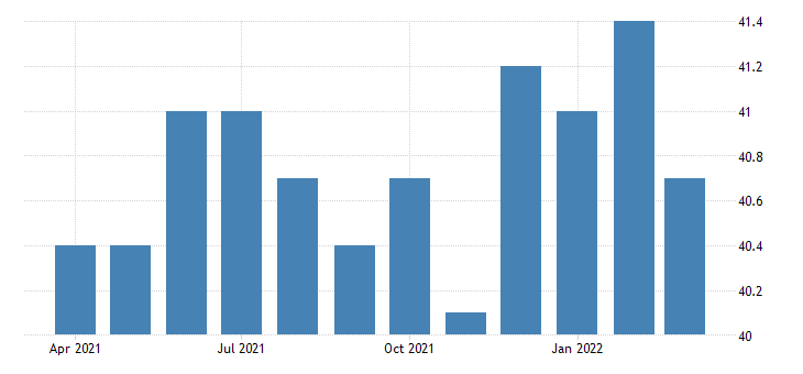united states all employees manufacturing durable goods in idaho fed data