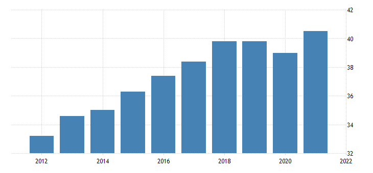 united states all employees manufacturing durable goods in idaho thous of persons fed data