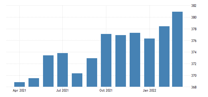 united states all employees manufacturing durable goods in indiana fed data
