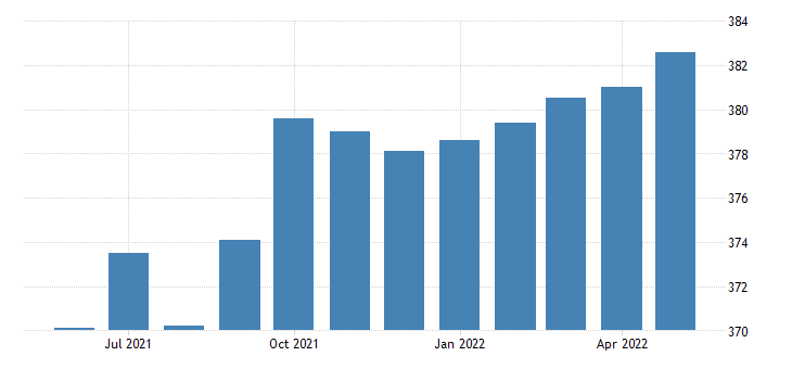 united states all employees manufacturing durable goods in indiana thous of persons sa fed data