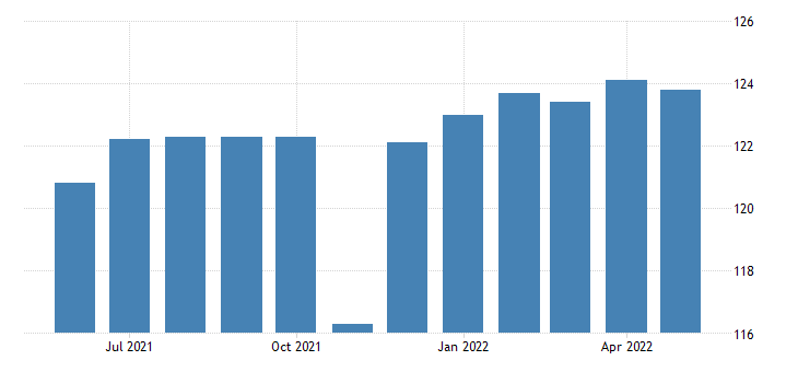 united states all employees manufacturing durable goods in iowa fed data
