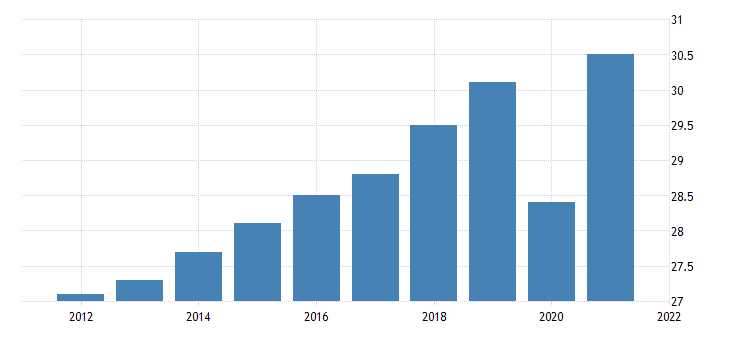 united states all employees manufacturing durable goods in maine thous of persons fed data