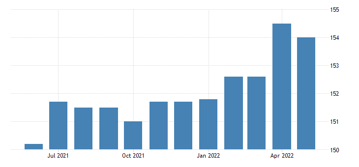 united states all employees manufacturing durable goods in massachusetts fed data