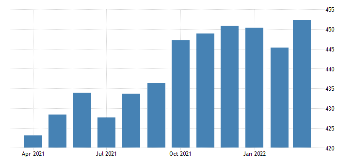 united states all employees manufacturing durable goods in michigan thous of persons fed data