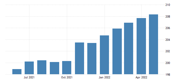 united states all employees manufacturing durable goods in minnesota fed data