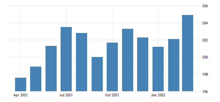 united states all employees manufacturing durable goods in minnesota thous of persons fed data